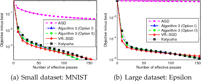 Figure 3 for VR-SGD: A Simple Stochastic Variance Reduction Method for Machine Learning