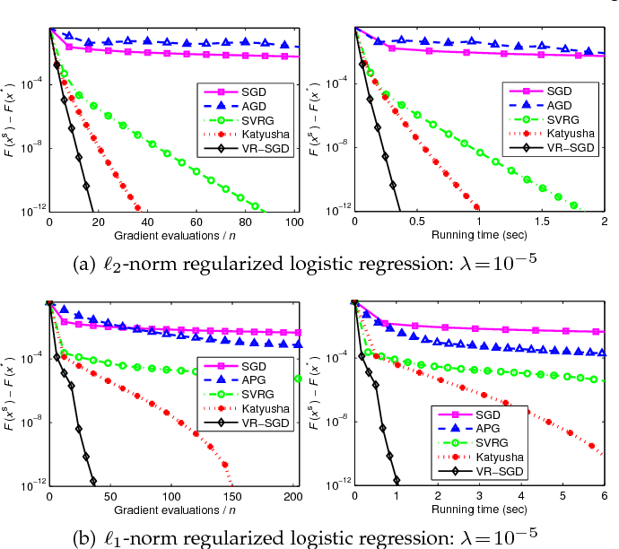 Figure 4 for VR-SGD: A Simple Stochastic Variance Reduction Method for Machine Learning