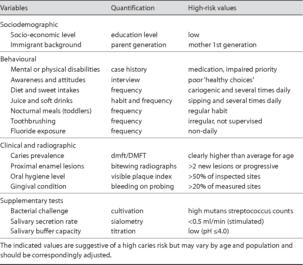 Table 1 From Patient Caries Risk Assessment Semantic Scholar