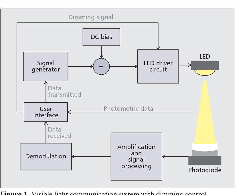 8be26077b487 Figure 1 from Dimming schemes for visible light communication: the ...