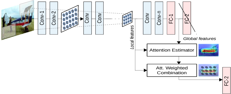 Figure 1 for Learn To Pay Attention