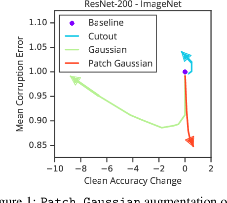 Figure 1 for Improving Robustness Without Sacrificing Accuracy with Patch Gaussian Augmentation