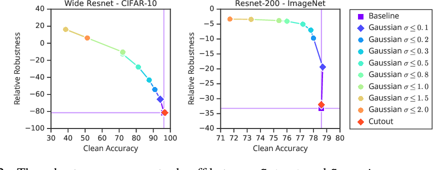 Figure 3 for Improving Robustness Without Sacrificing Accuracy with Patch Gaussian Augmentation