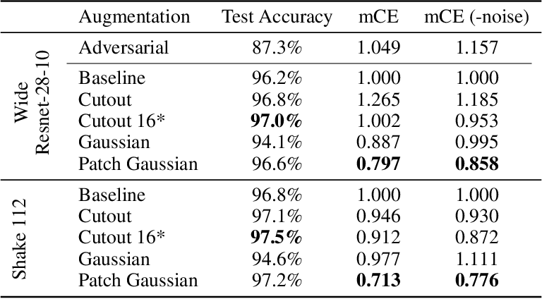 Figure 2 for Improving Robustness Without Sacrificing Accuracy with Patch Gaussian Augmentation