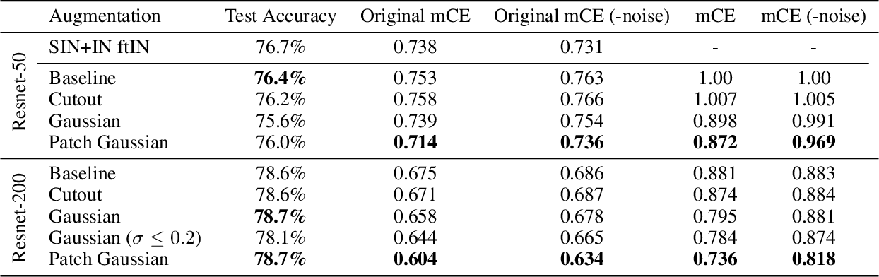 Figure 4 for Improving Robustness Without Sacrificing Accuracy with Patch Gaussian Augmentation