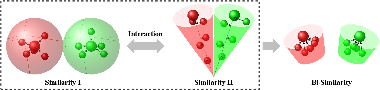 Figure 1 for BSNet: Bi-Similarity Network for Few-shot Fine-grained Image Classification
