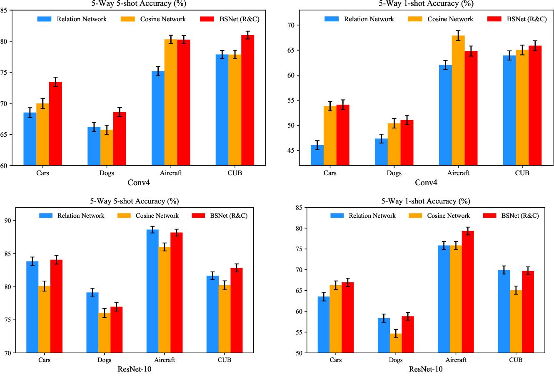 Figure 3 for BSNet: Bi-Similarity Network for Few-shot Fine-grained Image Classification
