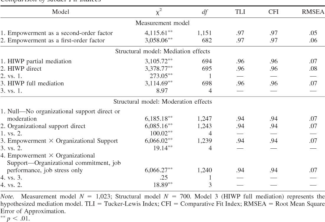 Table 2 from Individual reactions to high involvement work processes
