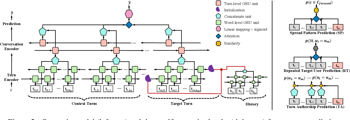 Figure 3 for Re-entry Prediction for Online Conversations via Self-Supervised Learning
