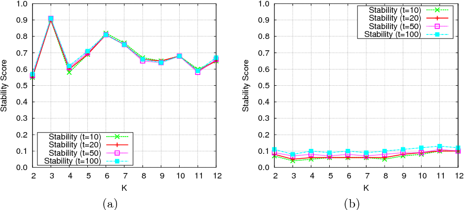 Figure 4 for How Many Topics? Stability Analysis for Topic Models