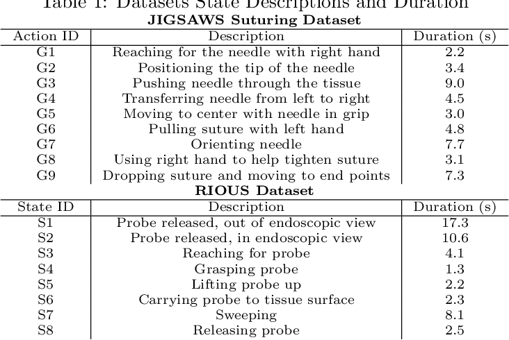 Figure 2 for Temporal Segmentation of Surgical Sub-tasks through Deep Learning with Multiple Data Sources
