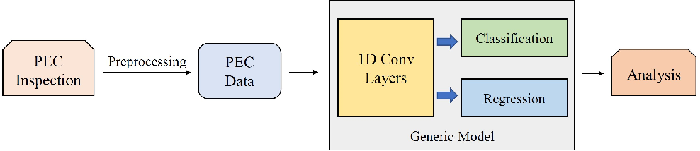 Figure 2 for Towards end-to-end pulsed eddy current classification and regression with CNN