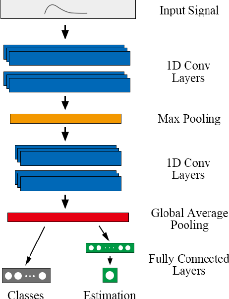 Figure 3 for Towards end-to-end pulsed eddy current classification and regression with CNN