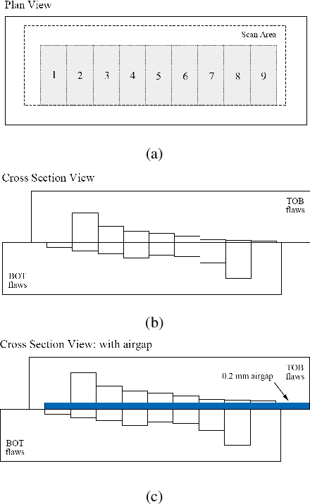 Figure 4 for Towards end-to-end pulsed eddy current classification and regression with CNN