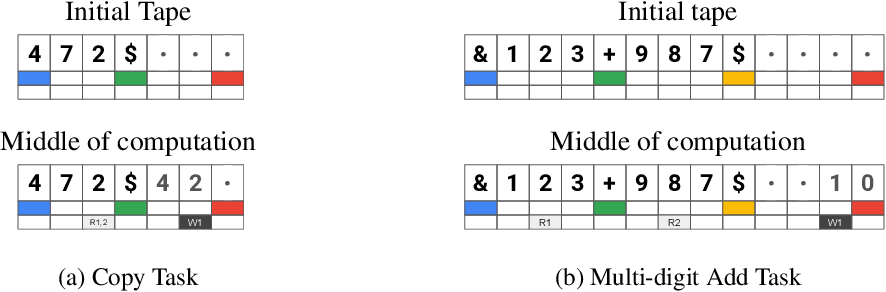 Figure 3 for Towards Modular Algorithm Induction