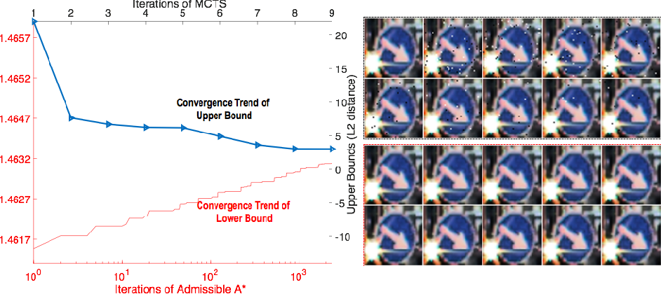 Figure 3 for A Game-Based Approximate Verification of Deep Neural Networks with Provable Guarantees