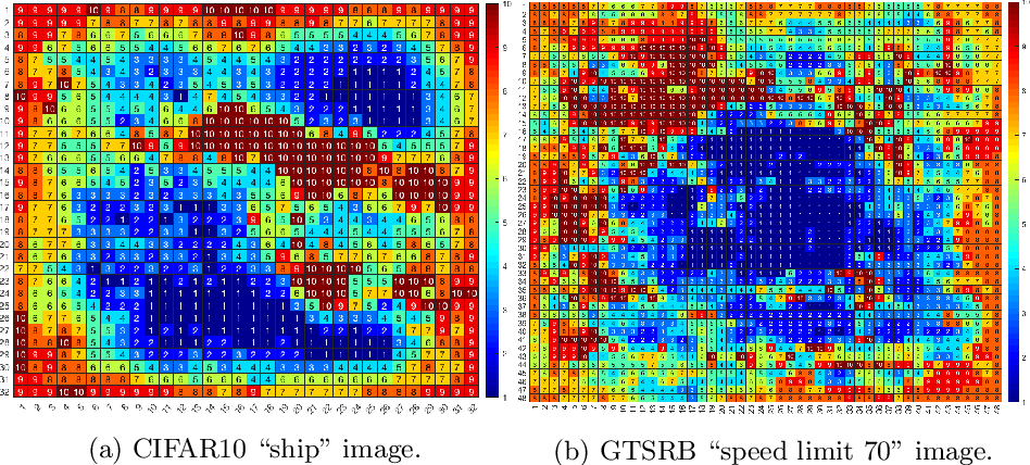 Figure 4 for A Game-Based Approximate Verification of Deep Neural Networks with Provable Guarantees