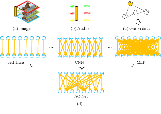 Figure 3 for Adaptively Connected Neural Networks