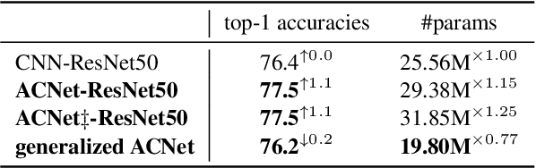 Figure 2 for Adaptively Connected Neural Networks