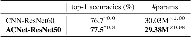 Figure 4 for Adaptively Connected Neural Networks