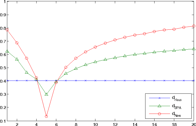 Figure 2 for A generalized evidence distance
