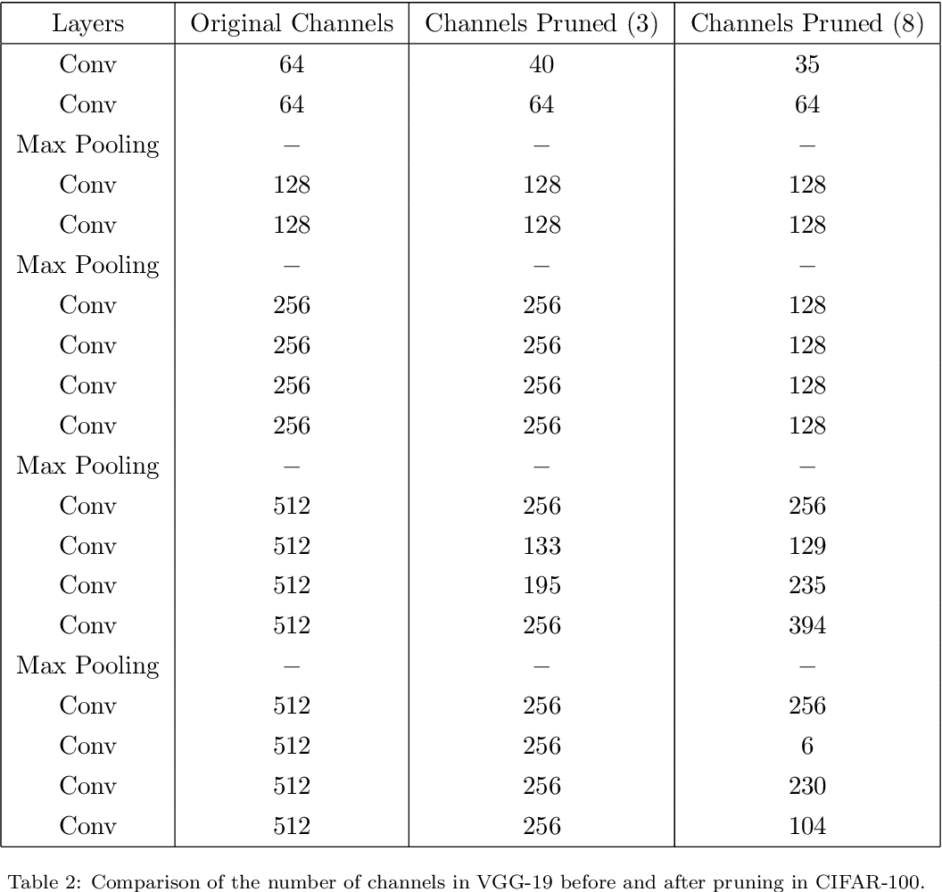 Figure 4 for UCP: Uniform Channel Pruning for Deep Convolutional Neural Networks Compression and Acceleration
