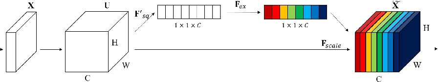 Figure 1 for UCP: Uniform Channel Pruning for Deep Convolutional Neural Networks Compression and Acceleration
