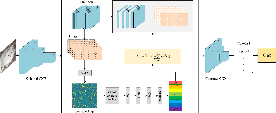 Figure 3 for UCP: Uniform Channel Pruning for Deep Convolutional Neural Networks Compression and Acceleration