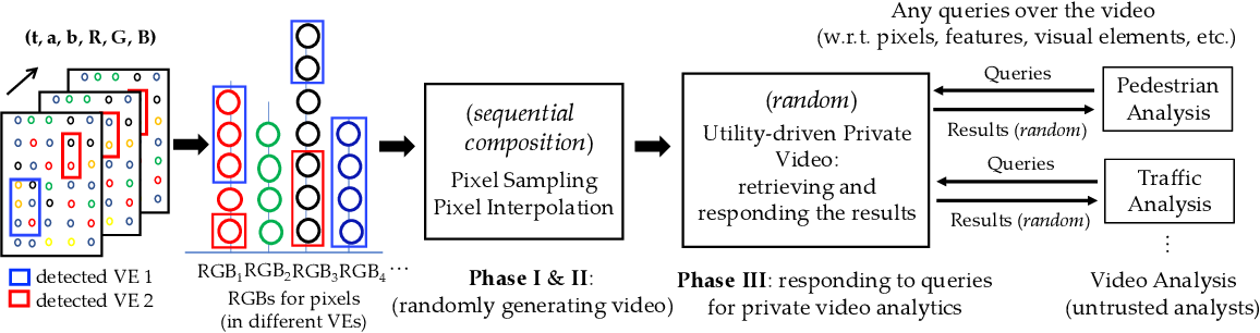 Figure 1 for VideoDP: A Universal Platform for Video Analytics with Differential Privacy