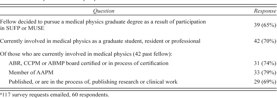 Report on the American Association of Medical Physics