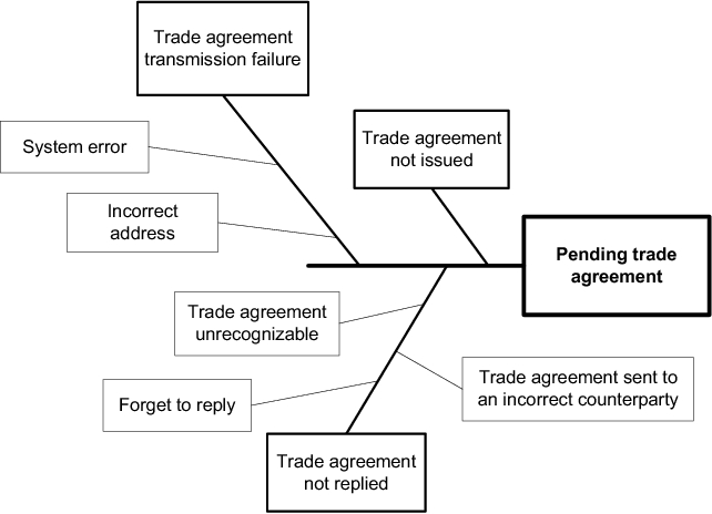 Knowledge Based Exception Handling In Securities Transactions