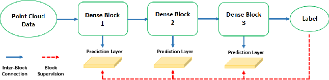 Figure 3 for Large-Scale 3D Shape Reconstruction and Segmentation from ShapeNet Core55