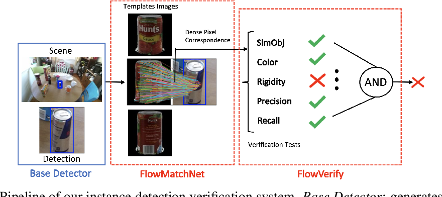Figure 1 for Combining Deep Learning and Verification for Precise Object Instance Detection