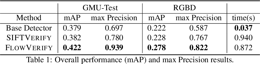 Figure 2 for Combining Deep Learning and Verification for Precise Object Instance Detection