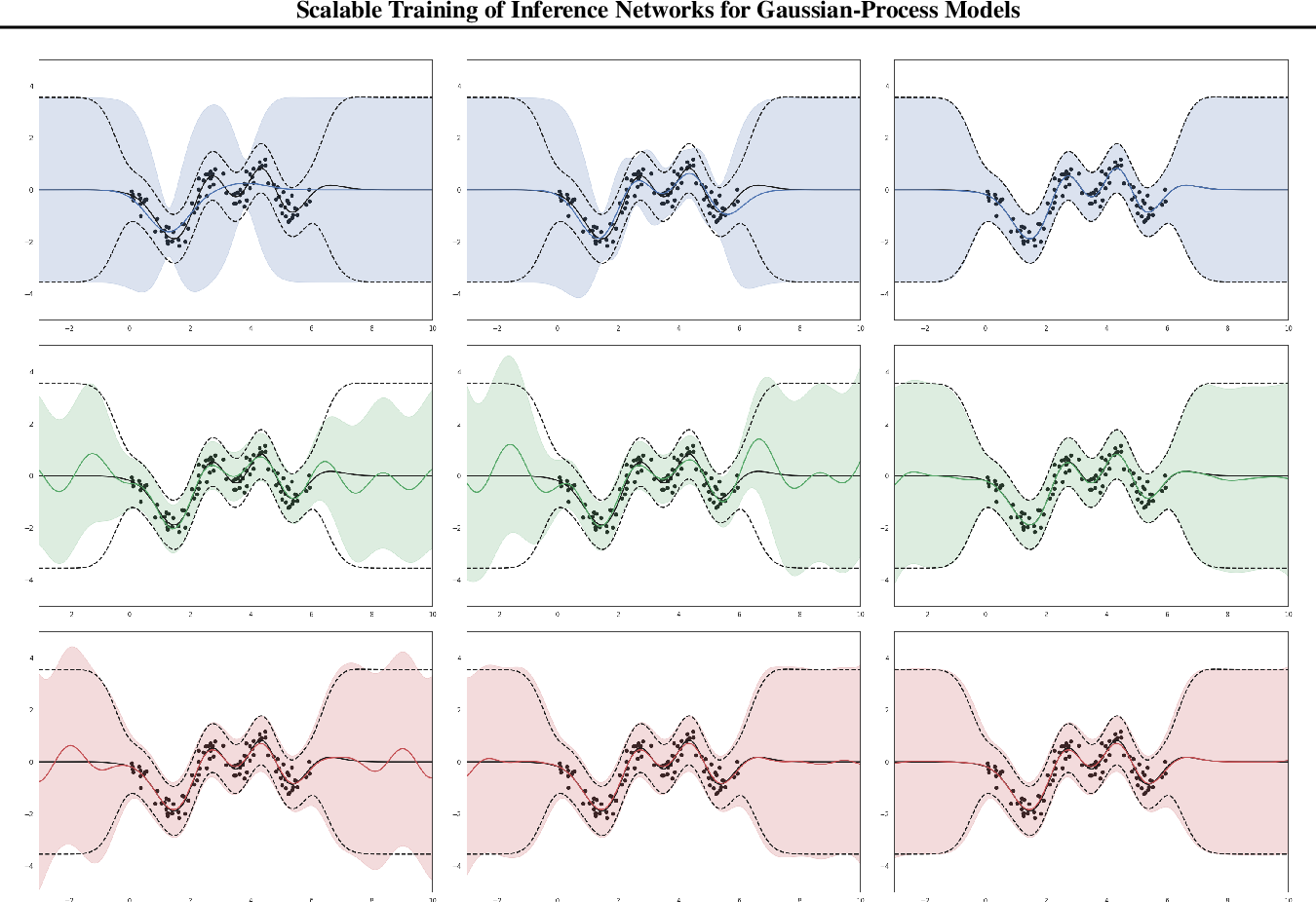 Figure 2 for Scalable Training of Inference Networks for Gaussian-Process Models