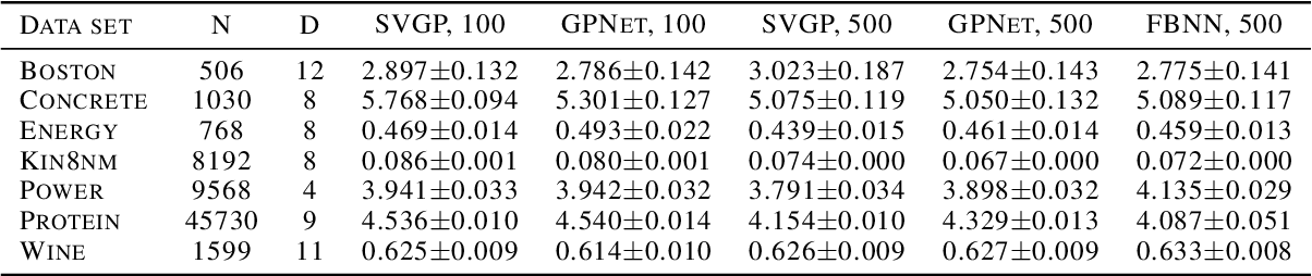 Figure 1 for Scalable Training of Inference Networks for Gaussian-Process Models