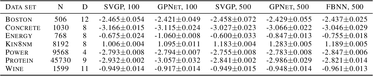Figure 3 for Scalable Training of Inference Networks for Gaussian-Process Models