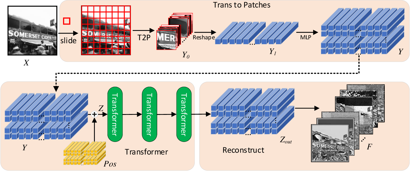 Figure 3 for PPT Fusion: Pyramid Patch Transformerfor a Case Study in Image Fusion