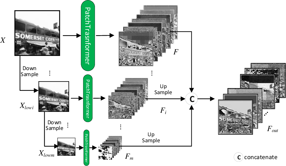 Figure 4 for PPT Fusion: Pyramid Patch Transformerfor a Case Study in Image Fusion