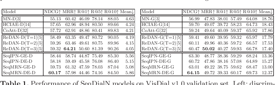 Figure 2 for SeqDialN: Sequential Visual Dialog Networks in Joint Visual-Linguistic Representation Space