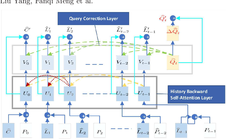 Figure 4 for SeqDialN: Sequential Visual Dialog Networks in Joint Visual-Linguistic Representation Space