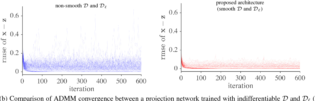Figure 4 for One Network to Solve Them All --- Solving Linear Inverse Problems using Deep Projection Models