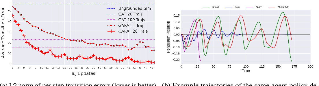 Figure 1 for An Imitation from Observation Approach to Sim-to-Real Transfer
