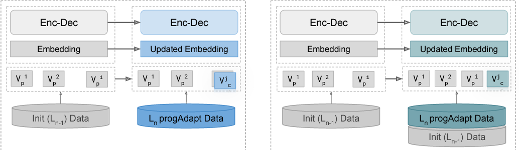 Figure 1 for Transfer Learning in Multilingual Neural Machine Translation with Dynamic Vocabulary