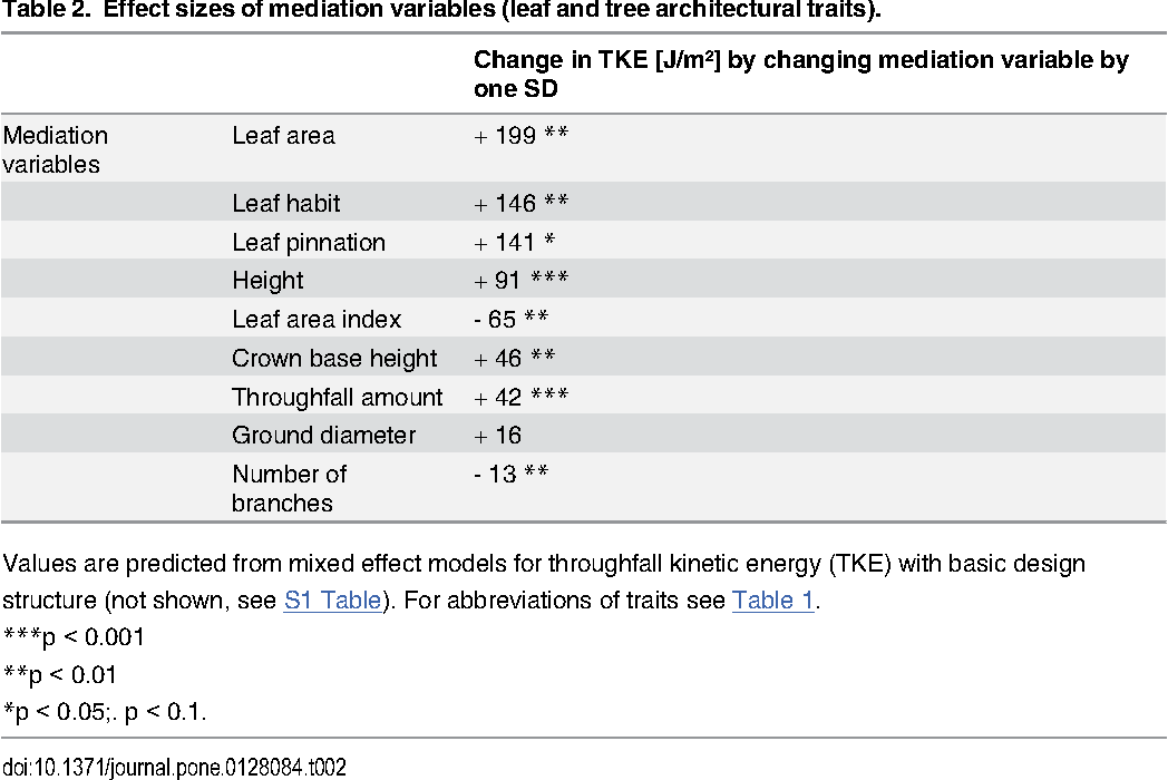 Table 2. Effect sizes of mediation variables (leaf and tree architectural traits).