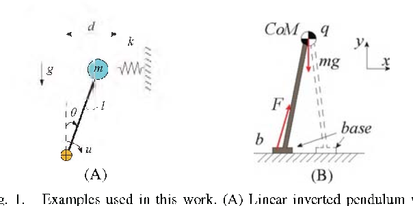 Figure 1 for Controller Synthesis for Discrete-time Hybrid Polynomial Systems via Occupation Measures