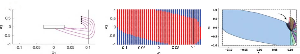 Figure 2 for Controller Synthesis for Discrete-time Hybrid Polynomial Systems via Occupation Measures
