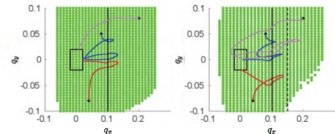 Figure 3 for Controller Synthesis for Discrete-time Hybrid Polynomial Systems via Occupation Measures