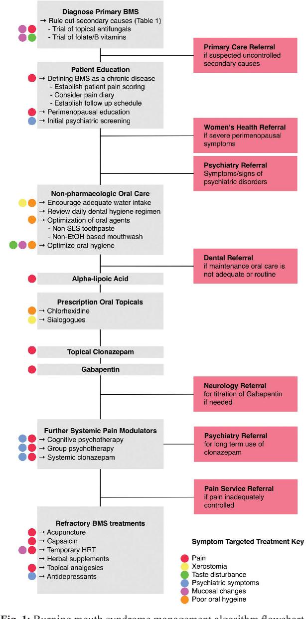 PDF] A pragmatic evidence-based clinical management