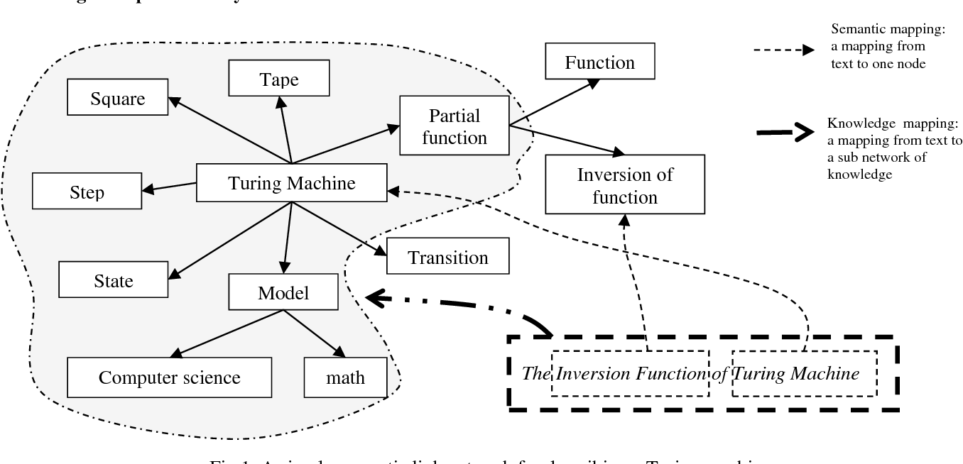 Figure 1 for What Makes it Difficult to Understand a Scientific Literature?